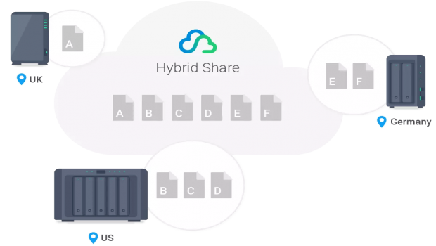 hyrid-share-synology-techtimes-600x390-at-2x.png
